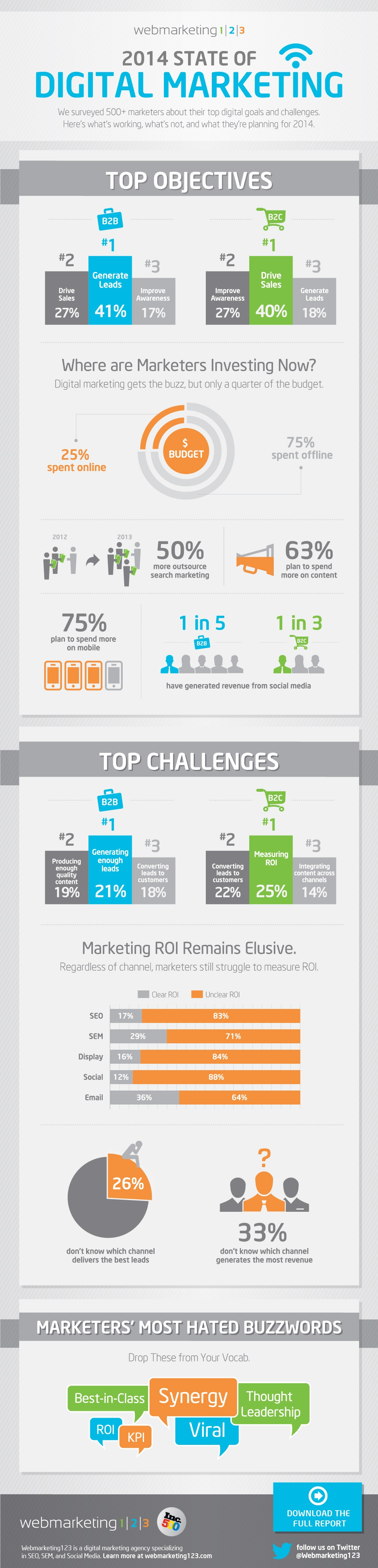 INFOGRAPHIC: 2014 State of Digital Marketing