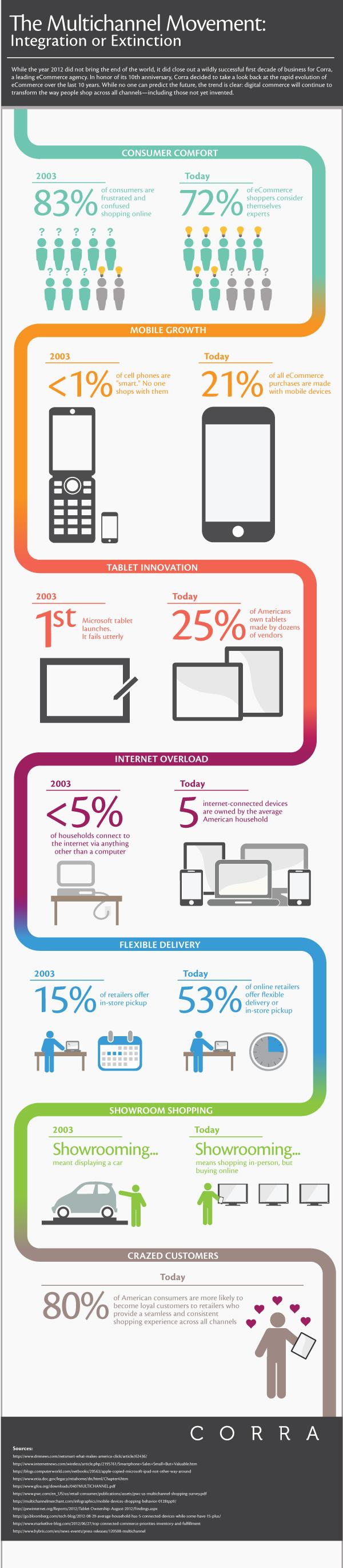Corra 2003 2013 infographic