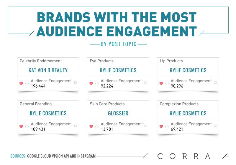 Color Personalities of Newsworthy Beauty Brands - Corra