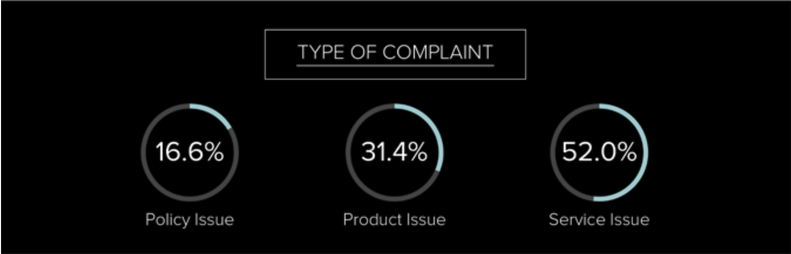 Why Consumers Complain