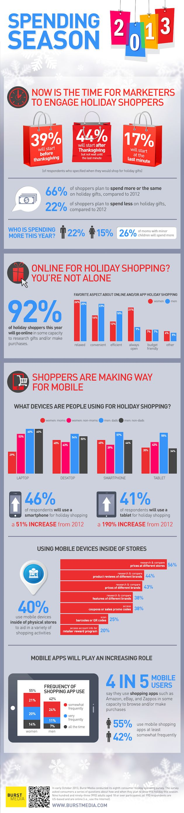 2013 holiday infographic by Burst Media