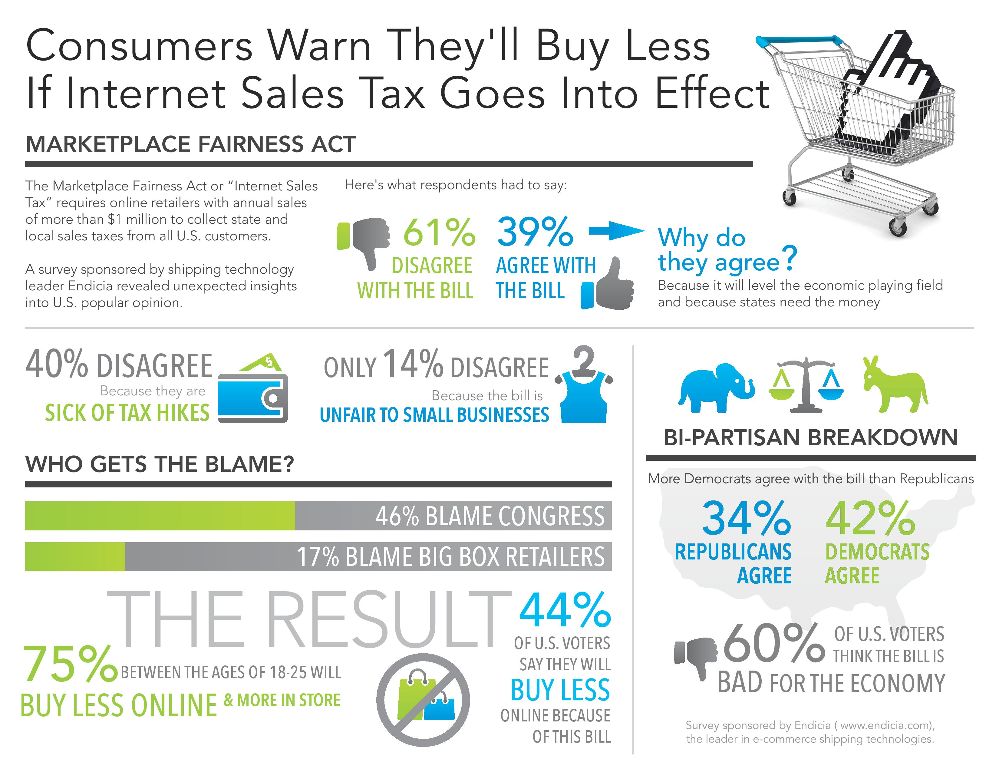 Questioning the Public's Reaction to the Proposed Internet Sales Tax