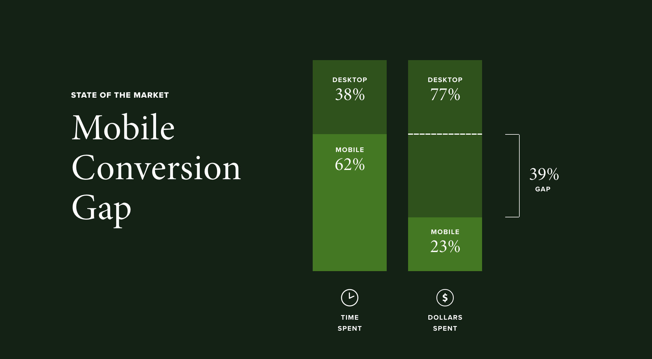 A graph showing mobile conversion gap: 62% of consumers browse on mobile but only 23% convert. That's a 39% gap: serious revenue falling through the cracks.
