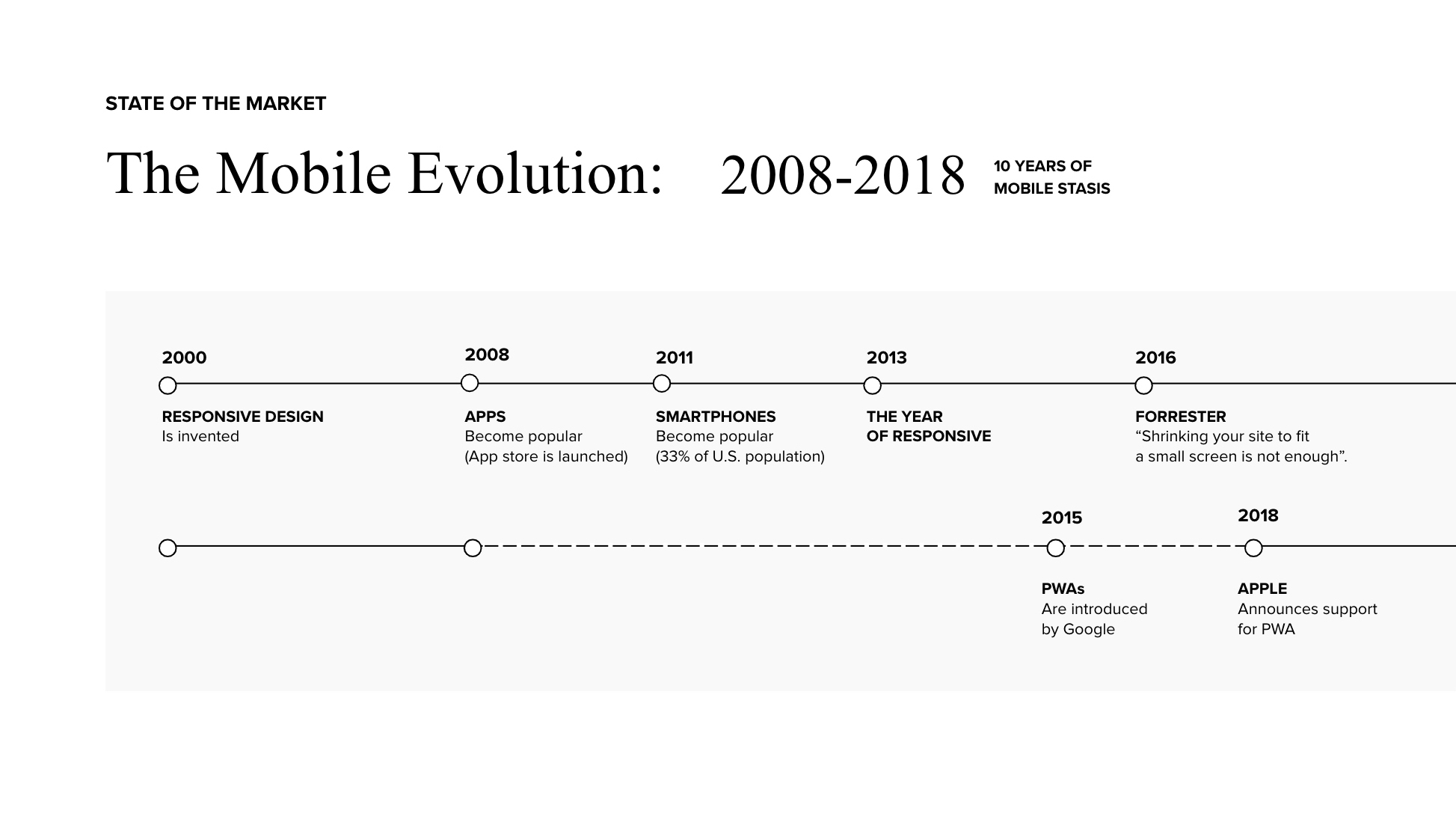 A timeline of mobile user experience design or mcommerce. It shows 10 years of mobile stasis.
