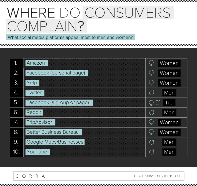 where-do-consumers-complain